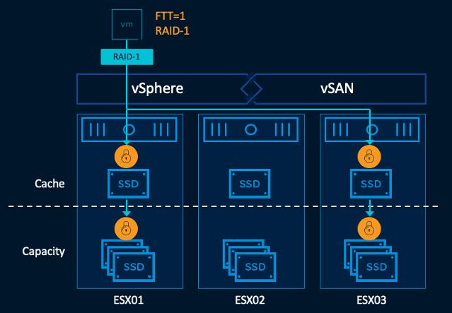 vSAN Encryption extra step