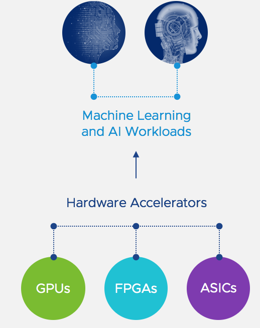 Hardware Acceleration for Modern Apps