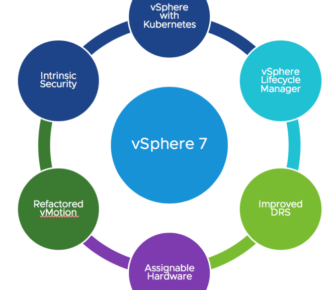 vSphere 7 – Part 4: Trust Authority