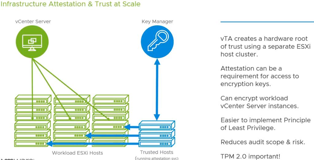 vSphere7 Trust Authority