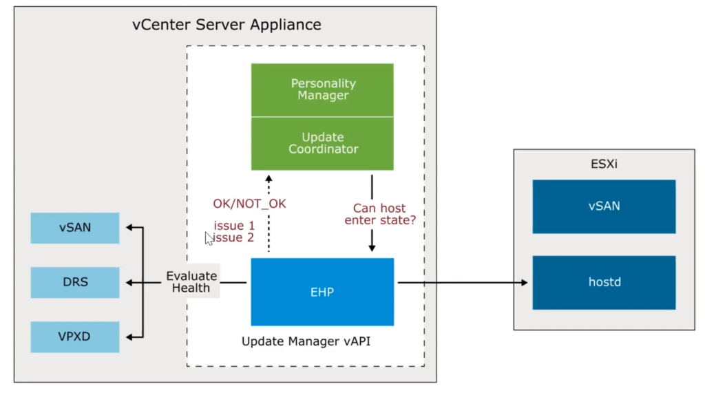 EHP ARCHITECTURE