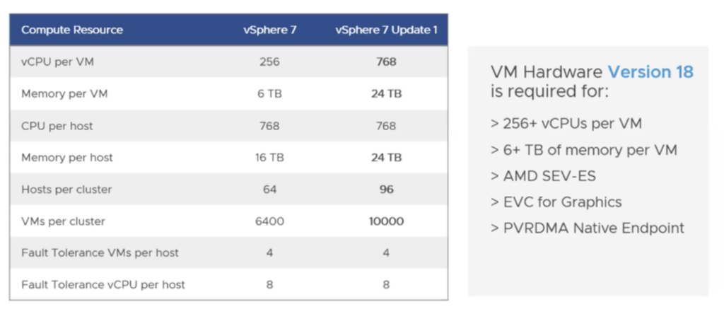 vSphere Scalability update